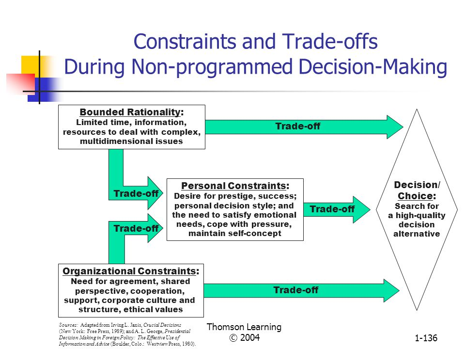 Thomson Learning © 20041-135 Steps in the Rational Approach to Decision-Making Monitor Decision Environment Implement Chosen Alternative Define Decision Problem Specify Decision Objectives Diagnose Problem Develop Alternative Solutions Evaluate Alternatives Choose Best Alternative 1 2 3 45 6 7 8