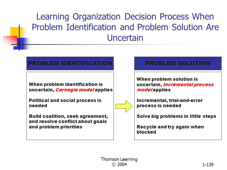 Thomson Learning © 20041-138 The Incremental Decision Process Model · Identification Phase Recognition Diagnosis Development Phase Search Screen Desig