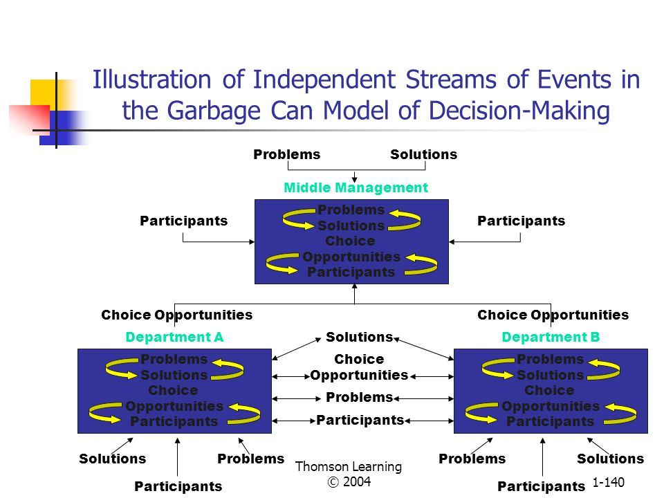 Thomson Learning © 20041-139 Learning Organization Decision Process When Problem Identification and Problem Solution Are Uncertain When problem identification is uncertain, Carnegie model applies Political and social process is needed Build coalition, seek agreement, and resolve conflict about goals and problem priorities When problem solution is uncertain, Incremental process model applies Incremental, trial-and-error process is needed Solve big problems in little steps Recycle and try again when blocked PROBLEM IDENTIFICATIONPROBLEM SOLUTION