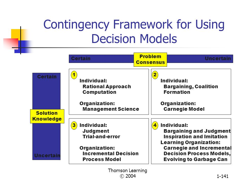 Thomson Learning © 20041-140 Illustration of Independent Streams of Events in the Garbage Can Model of Decision-Making Problems Solutions Choice Oppor