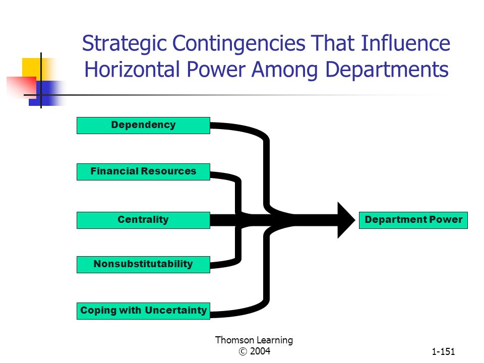 Thomson Learning © 20041-150 Horizontal Sources of Power High Power Low Power Source: Charles Perrow, Departmental Power and Perspective in Industrial Firms, in Mayer N.