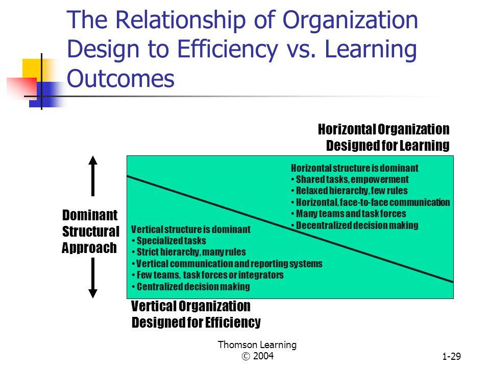 Thomson Learning © 20041-28 A Sample Organization Chart