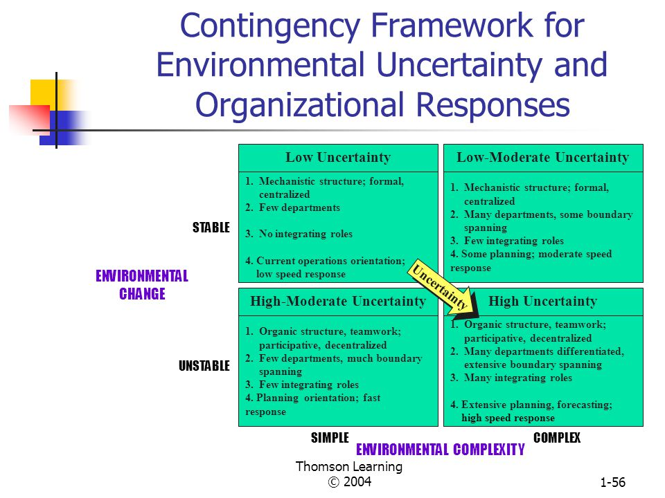 Thomson Learning © 20041-55 Organization Forms Mechanistic: Organic: Tasks are broken down into specialized, separate parts. Tasks are rigidly defined