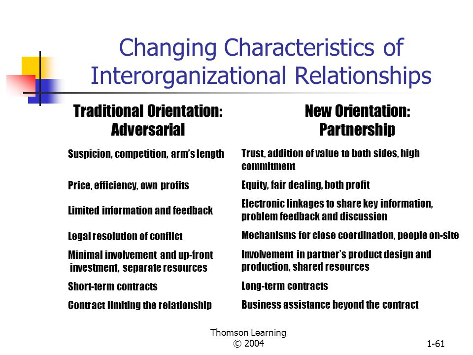 Thomson Learning © 20041-60 A Framework of Interorganizational Relationships* *Thanks to Anand Narasimhan for suggesting this framework.