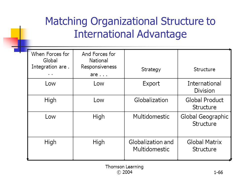Thomson Learning © 20041-65 Four Stages of International Evolution I.
