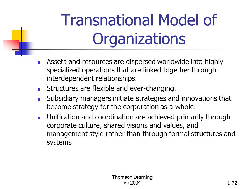 Thomson Learning © 20041-71 Cultural Differences in Coordination and Control National Value Systems Power Distance Uncertainty Avoidance Three Nationa