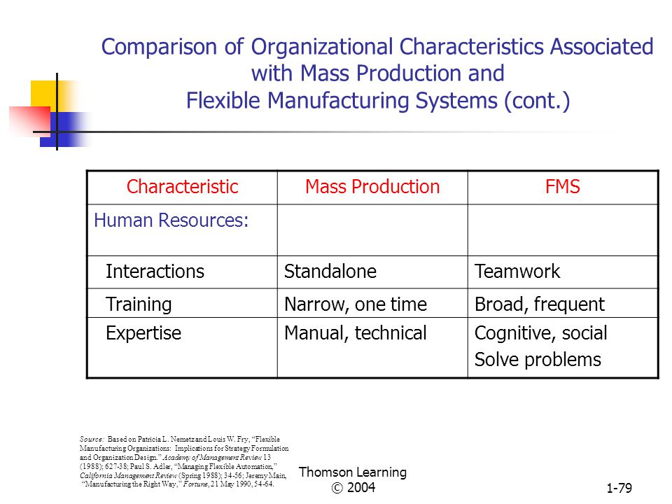 Thomson Learning © 20041-78 Comparison of Organizational Characteristics Associated with Mass Production and Flexible Manufacturing Systems CharacteristicMass ProductionFMS Structure: Span of ControlWideNarrow Hierarchical levelsManyFew TasksRoutine, repetitiveAdaptive, craft- like SpecializationHighLow Decision makingCentralizedDecentralized OverallBureaucratic, mechanistic Self-regulating, organic Source: Based on Patricia L.