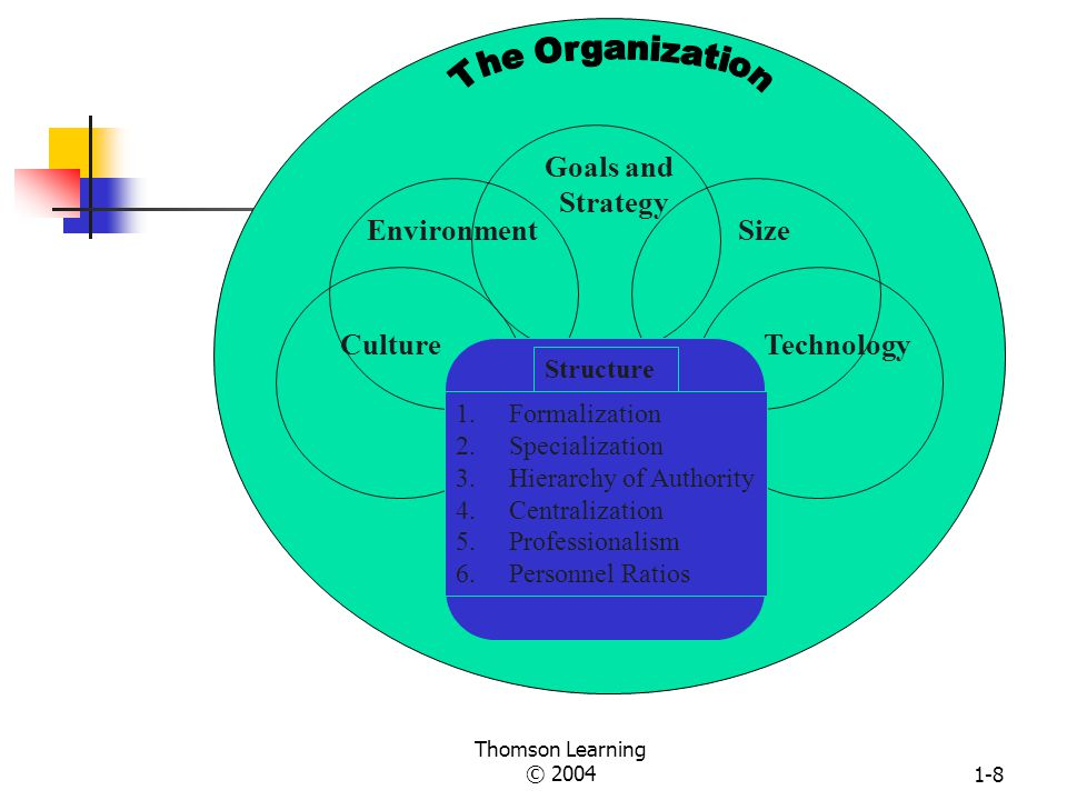 Thomson Learning © 20041-7 Five Basic Parts of an Organization Top Management Technical Support Technical Core Administrative Support Middle Management Source: Based on Henry Mintzberg, The Structuring of Organizations (Englewood Cliffs, N.