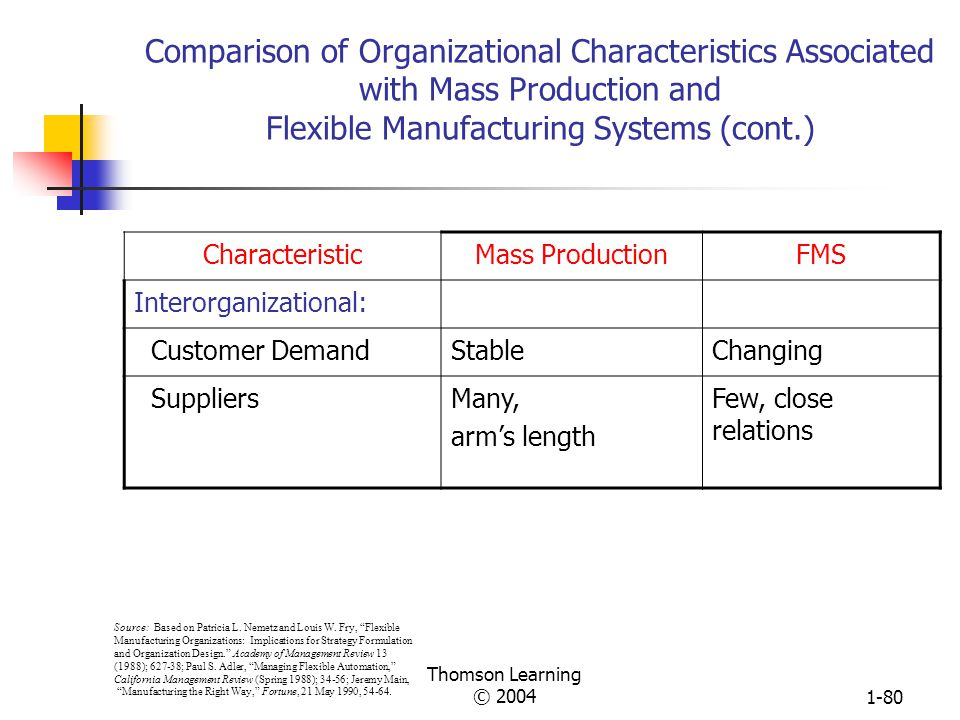 Thomson Learning © 20041-79 Comparison of Organizational Characteristics Associated with Mass Production and Flexible Manufacturing Systems (cont.) CharacteristicMass ProductionFMS Human Resources: InteractionsStandaloneTeamwork TrainingNarrow, one timeBroad, frequent ExpertiseManual, technicalCognitive, social Solve problems Source: Based on Patricia L.