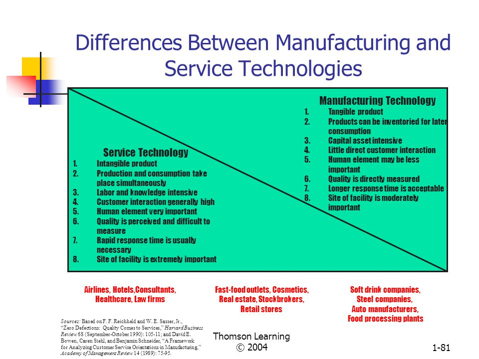 Thomson Learning © 20041-80 Comparison of Organizational Characteristics Associated with Mass Production and Flexible Manufacturing Systems (cont.) Ch