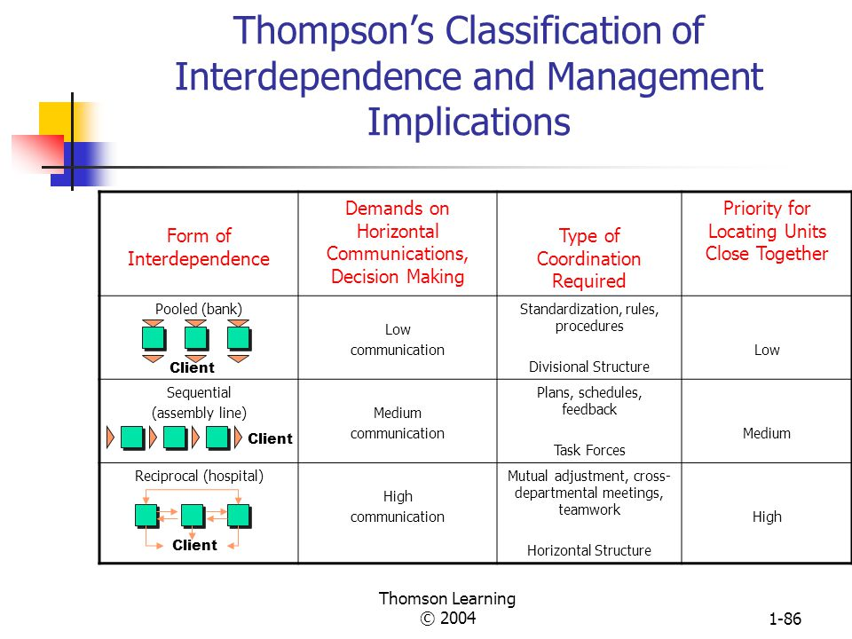 Thomson Learning © 20041-85 Relationship of Department Technology to Structural and Management Characteristics Mechanistic Structure 1. High formaliza