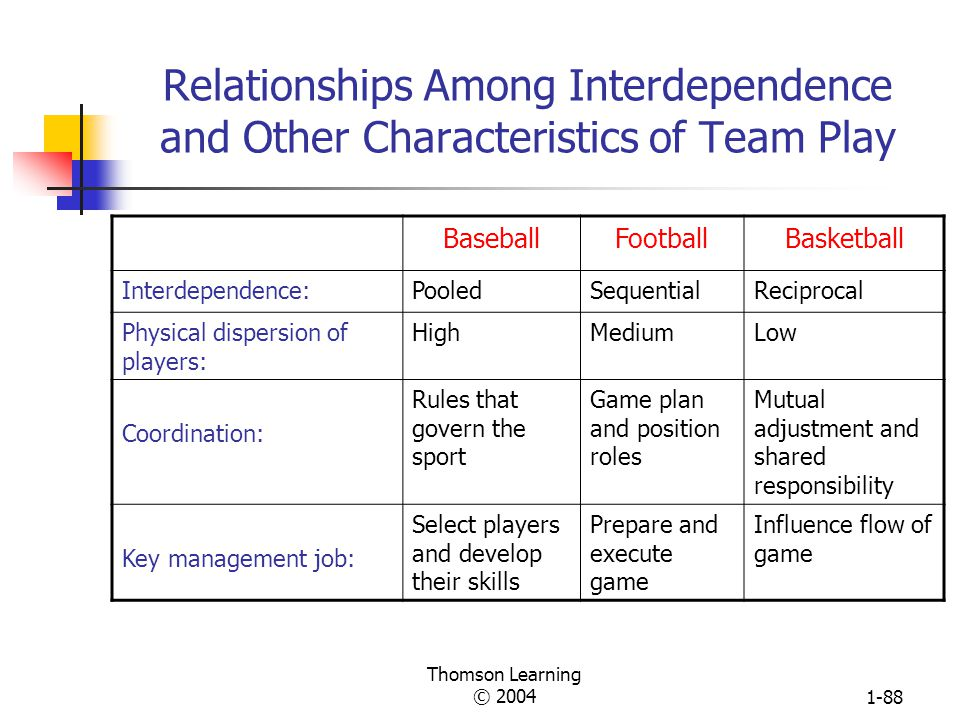 Thomson Learning © 20041-87 Primary Means to Achieve Coordination for Different Levels of Task Interdependence in a Manufacturing Firm Reciprocal (new
