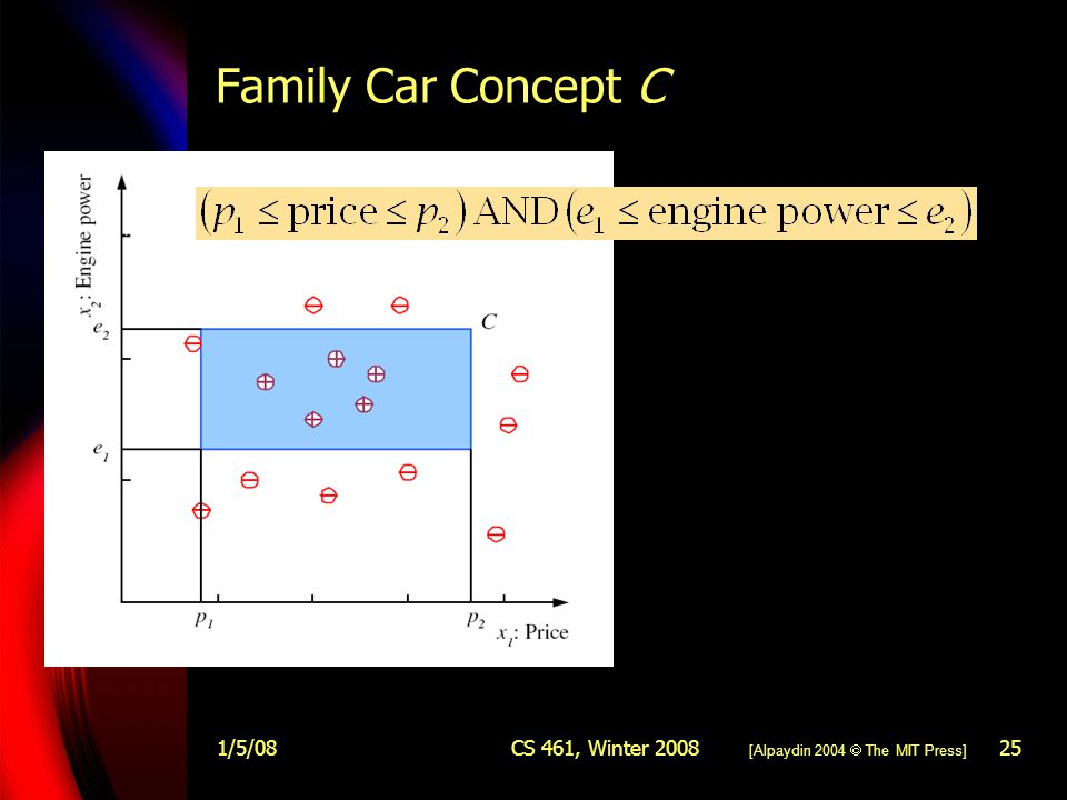 1/5/08CS 461, Winter 200825 Family Car Concept C [Alpaydin 2004  The MIT Press]