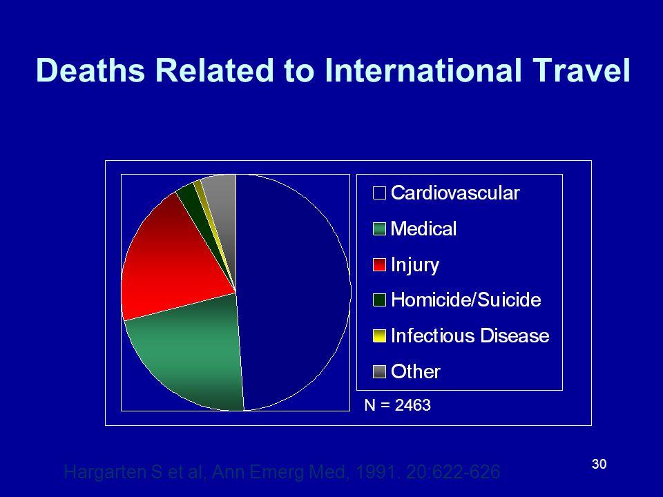 30 Deaths Related to International Travel N = 2463 Hargarten S et al, Ann Emerg Med, 1991. 20:622-626
