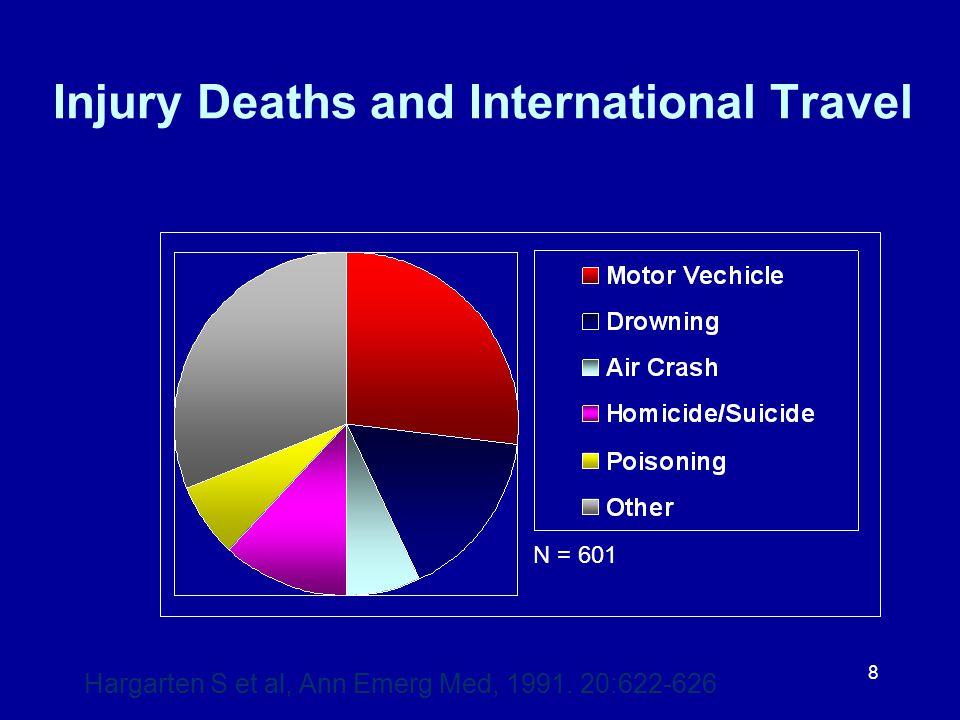 8 Injury Deaths and International Travel N = 601 Hargarten S et al, Ann Emerg Med, 1991. 20:622-626