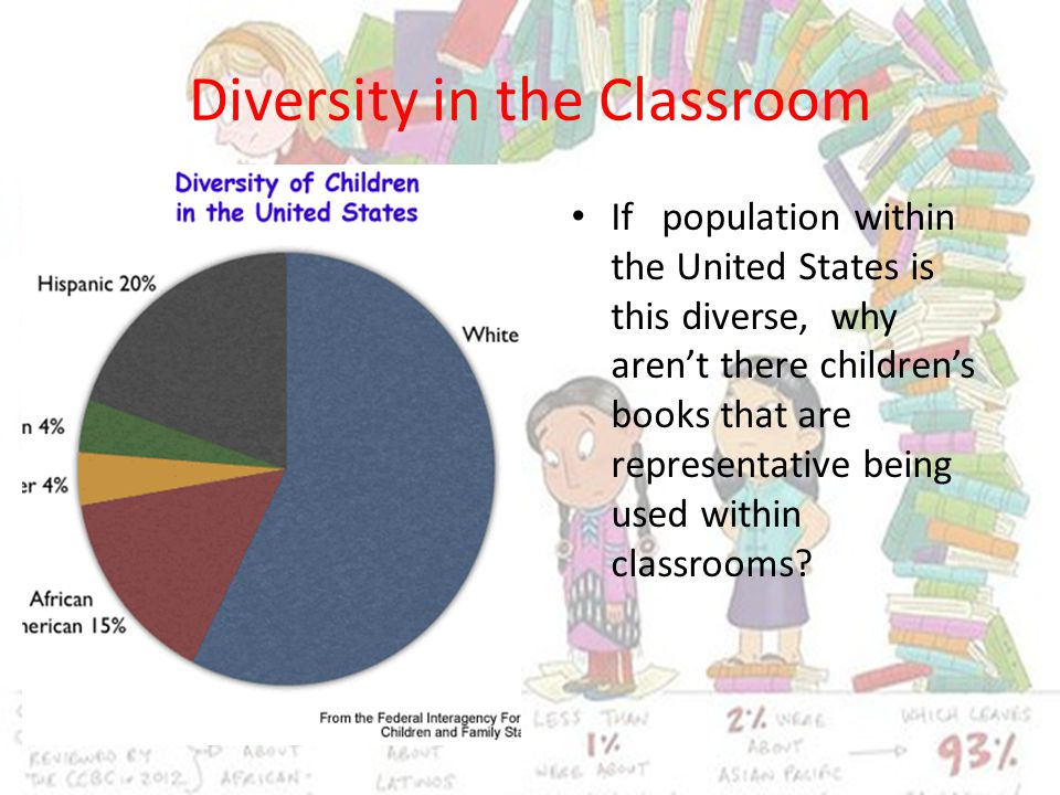 Diversity in the Classroom If population within the United States is this diverse, why aren't there children's books that are representative being used within classrooms