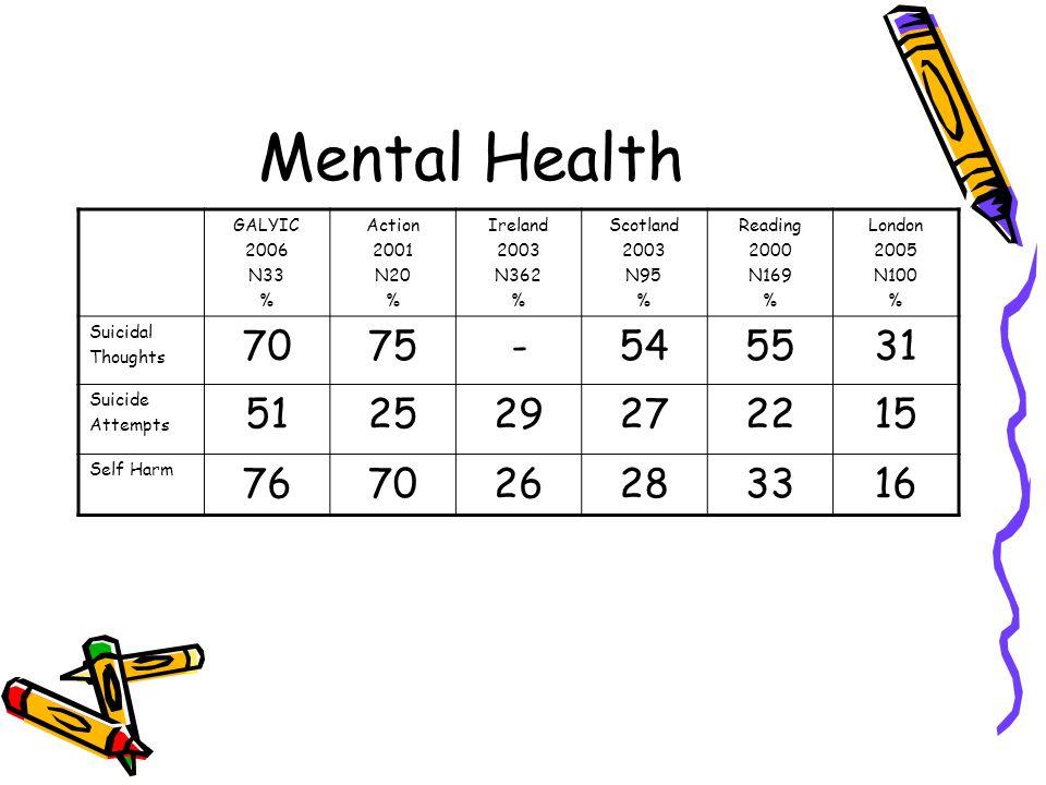 Mental Health GALYIC 2006 N33 % Action 2001 N20 % Ireland 2003 N362 % Scotland 2003 N95 % Reading 2000 N169 % London 2005 N100 % Suicidal Thoughts 7075-545531 Suicide Attempts 512529272215 Self Harm 767026283316