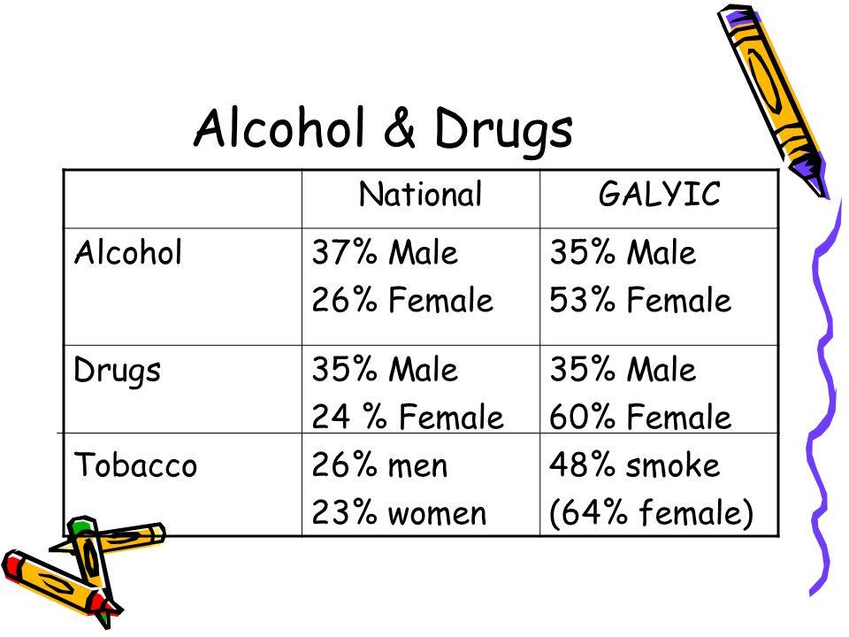 Alcohol & Drugs NationalGALYIC Alcohol37% Male 26% Female 35% Male 53% Female Drugs Tobacco 35% Male 24 % Female 26% men 23% women 35% Male 60% Female