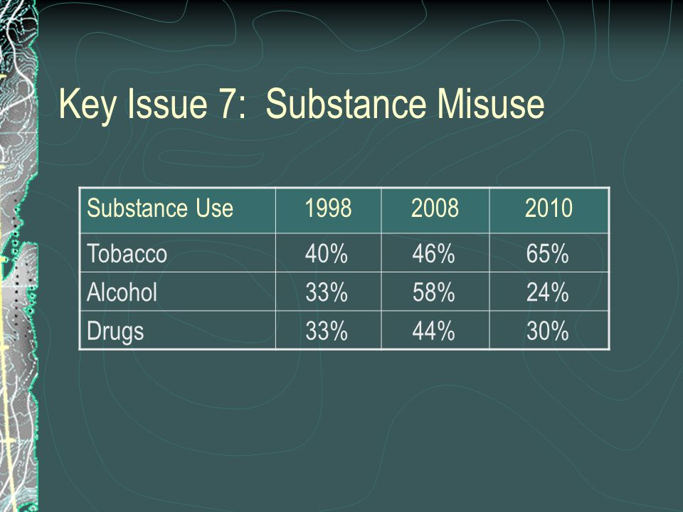Key Issue 7: Substance Misuse Substance Use199820082010 Tobacco40%46%65% Alcohol33%58%24% Drugs33%44%30%