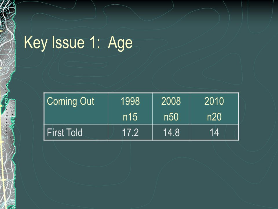Key Issue 1: Age Coming Out1998 n15 2008 n50 2010 n20 First Told17.214.814