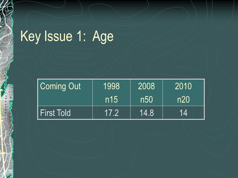 Key Issue 2: Parents Parental Rejection199820082010 mum 2010 dad Out to Parents93%88%80%55% Negative Parents14%71%44%45%