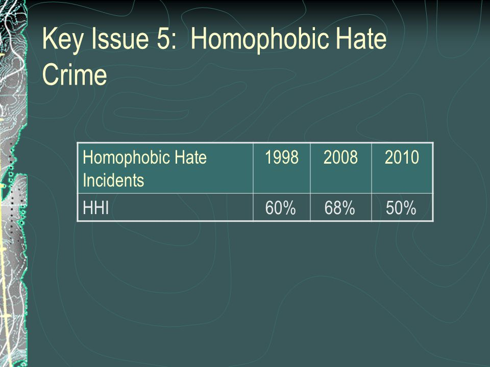 Key Issue 5: Homophobic Hate Crime Homophobic Hate Incidents 199820082010 HHI60%68%50%