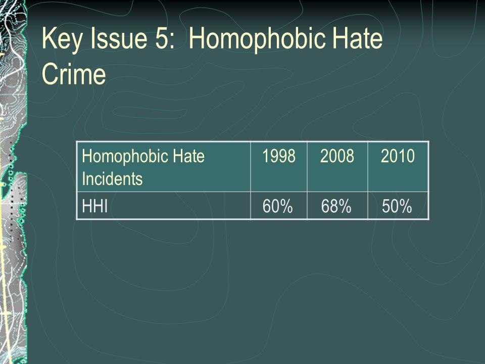 Key Issue 6: Homelessness Housing199820082010 Homelessness27%26%20%