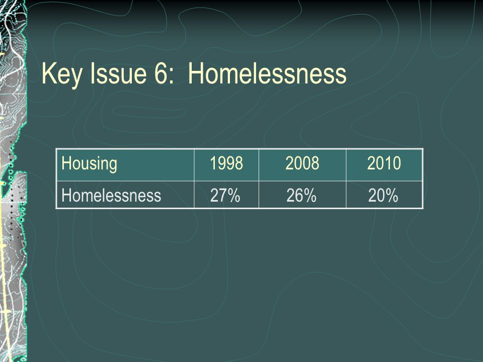 Key Issue 6: Homelessness Housing199820082010 Homelessness27%26%20%