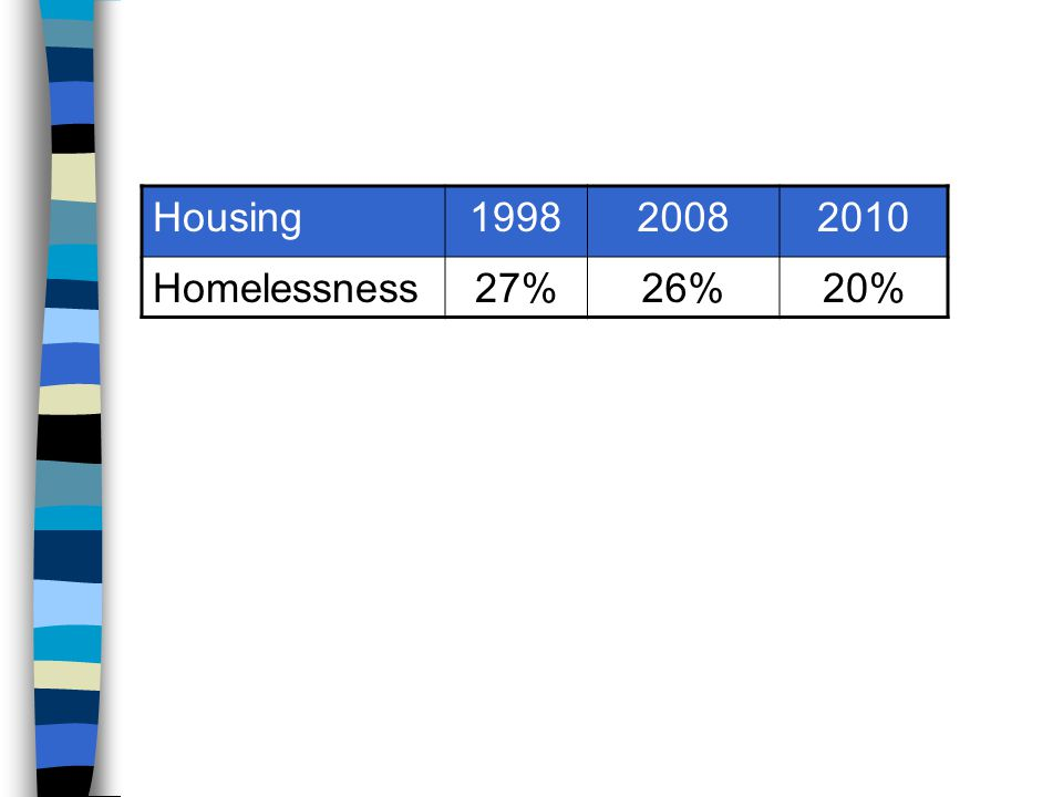 Housing199820082010 Homelessness27%26%20%