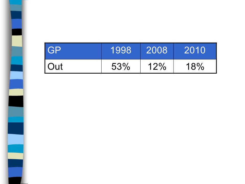GP199820082010 Out53%12%18%