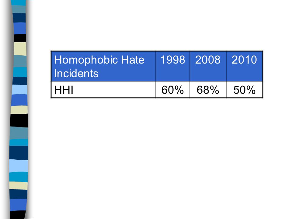 Homophobic Hate Incidents 199820082010 HHI60%68%50%