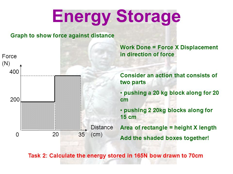 20 Energy Storage Graph to show force against distance Force (N) Distance (cm) 0 400 Work Done = Force X Displacement in direction of force Consider a
