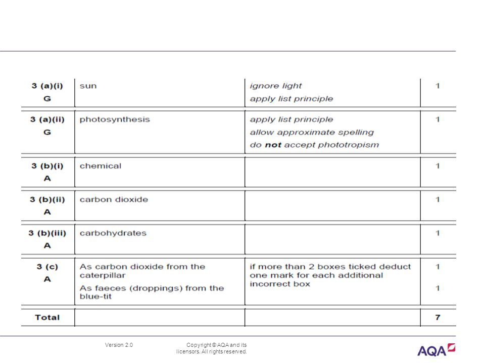 Version 2.0 Copyright © AQA and its licensors.All rights reserved.