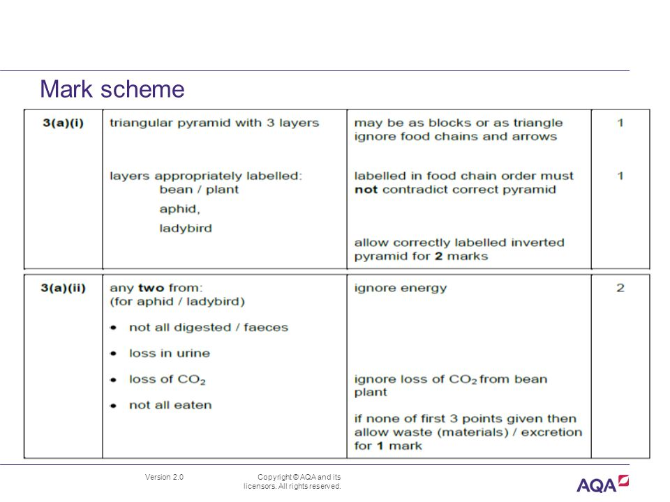 Mark scheme Version 2.0 Copyright © AQA and its licensors. All rights reserved. B1.5 Energy and biomass in food chains June 2012 Mark Scheme