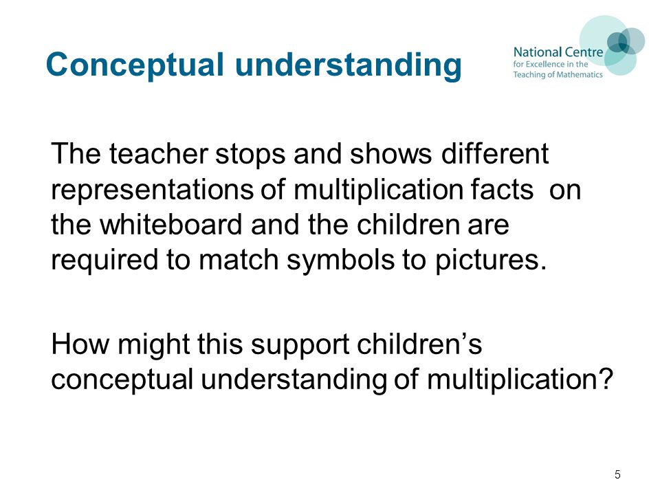 Conceptual understanding The teacher stops and shows different representations of multiplication facts on the whiteboard and the children are required to match symbols to pictures.