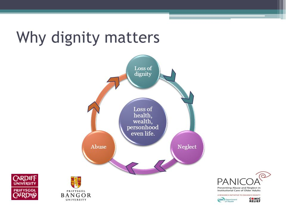 Why dignity matters Loss of health, wealth, personhood even life. Loss of dignity NeglectAbuse
