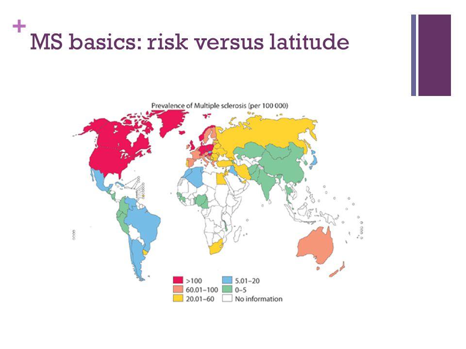 + MS basics: risk versus latitude