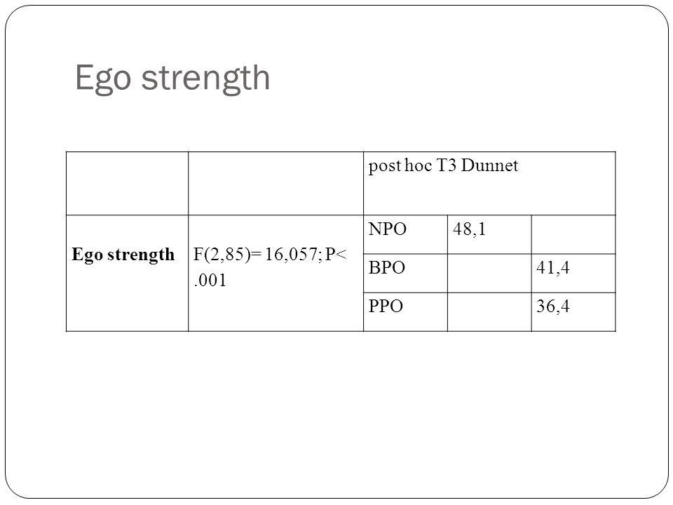 Ego strength post hoc T3 Dunnet Ego strength F(2,85)= 16,057; P<.001 NPO48,1 BPO41,4 PPO36,4