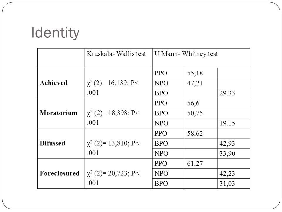 Identity Kruskala- Wallis testU Mann- Whitney test Achieved χ 2 (2)= 16,139; P<.001 PPO55,18 NPO47,21 BPO29,33 Moratorium χ 2 (2)= 18,398; P<.001 PPO5