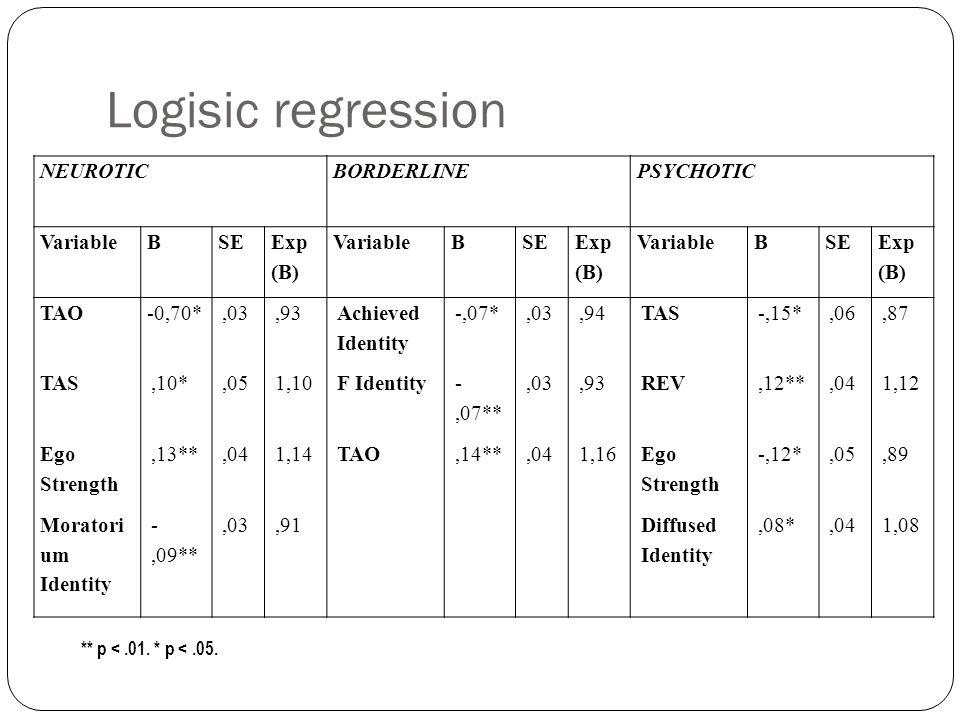 Logisic regression NEUROTICBORDERLINEPSYCHOTIC VariableBSE Exp (B) VariableBSE Exp (B) VariableBSE Exp (B) TAO-0,70*,03,93 Achieved Identity -,07*,03,