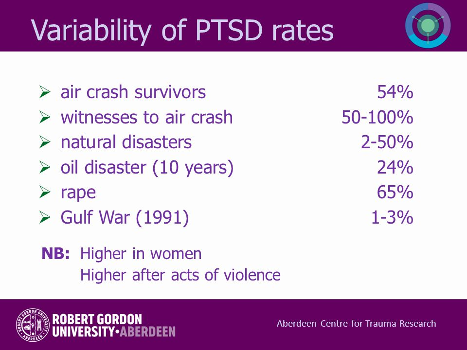 Variability of PTSD rates  air crash survivors54%  witnesses to air crash50-100%  natural disasters2-50%  oil disaster (10 years)24%  rape65%  G