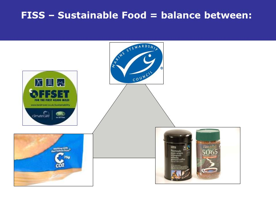FISS – Sustainable Food = balance between: