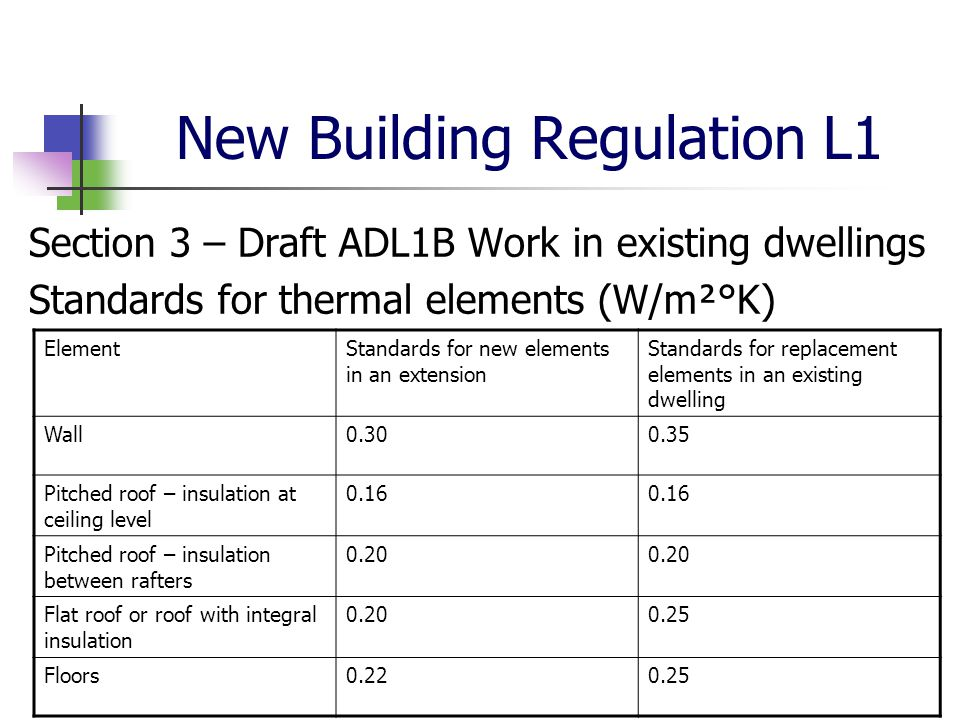 New Building Regulation L1 Section 3 – Draft ADL1B Work in existing dwellings Standards for thermal elements (W/m²°K) ElementStandards for new element