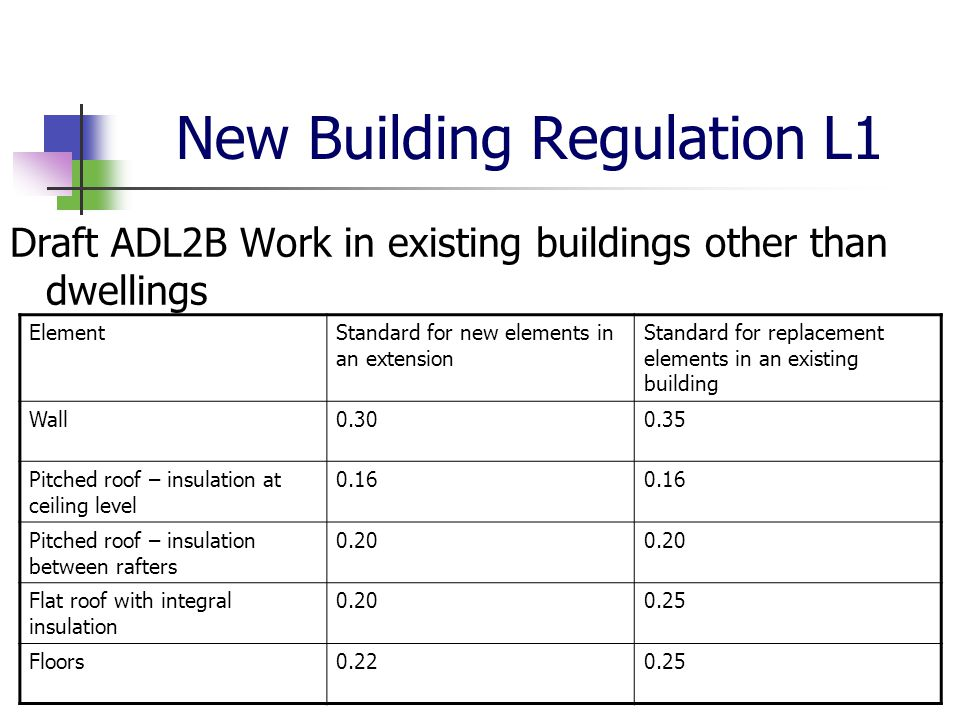 New Building Regulation L1 Draft ADL2B Work in existing buildings other than dwellings ElementStandard for new elements in an extension Standard for replacement elements in an existing building Wall Pitched roof – insulation at ceiling level 0.16 Pitched roof – insulation between rafters 0.20 Flat roof with integral insulation Floors