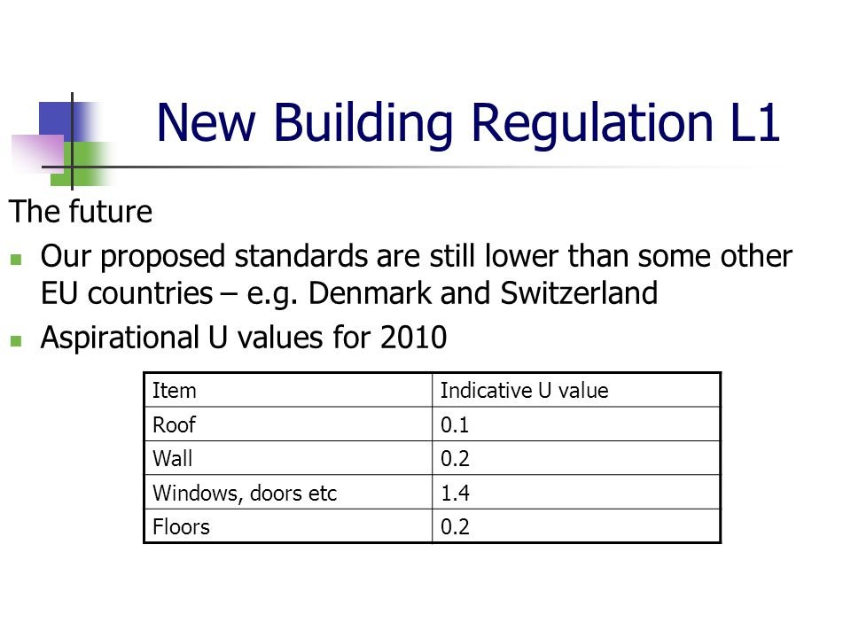 New Building Regulation L1 The future Our proposed standards are still lower than some other EU countries – e.g. Denmark and Switzerland Aspirational