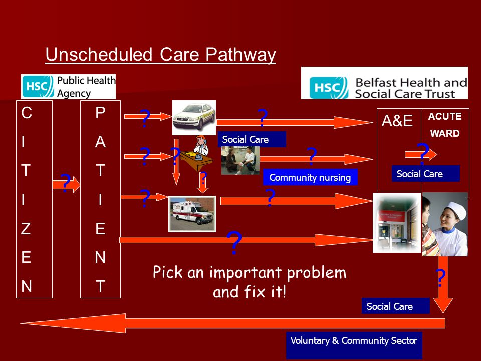 ACUTE WARD A&E PATIENTPATIENT Longterm Conditions Pathway CITIZENCITIZEN .