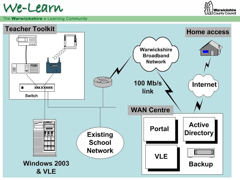 Warwickshire Learning Platform - Portal