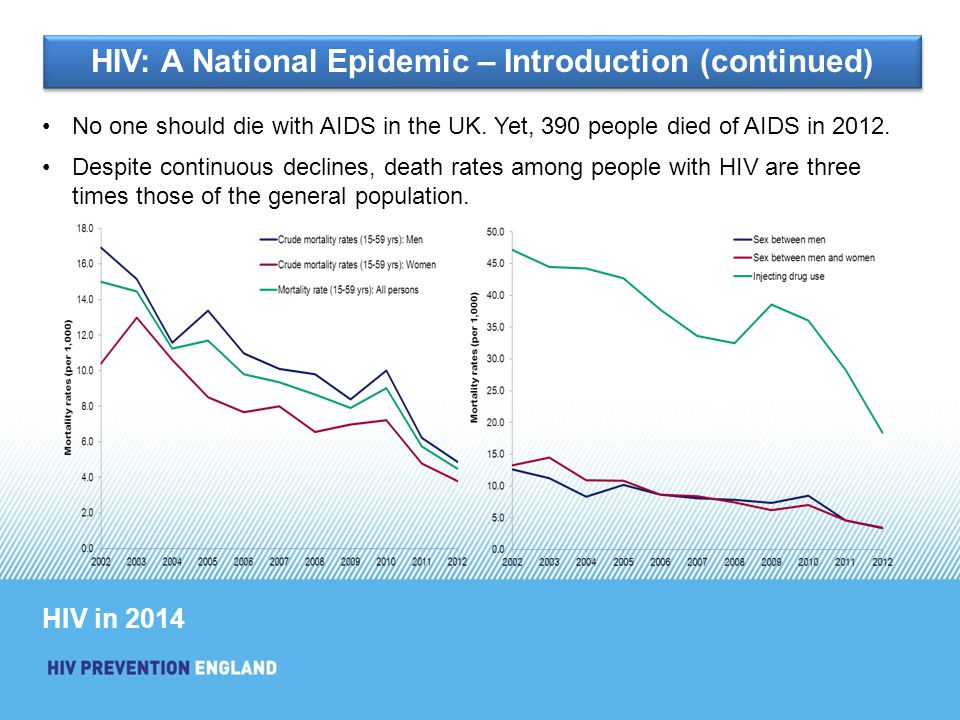 No one should die with AIDS in the UK. Yet, 390 people died of AIDS in 2012.