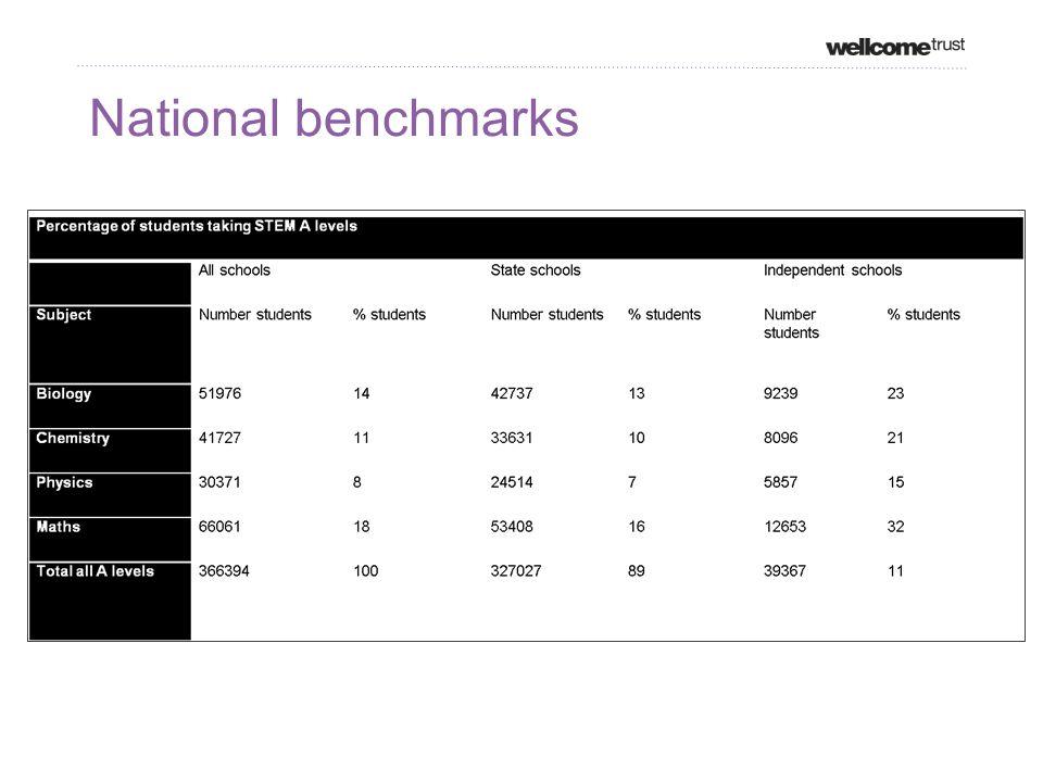National benchmarks