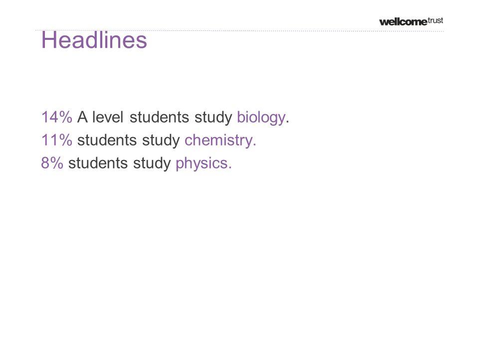 Headlines 14% A level students study biology. 11% students study chemistry.